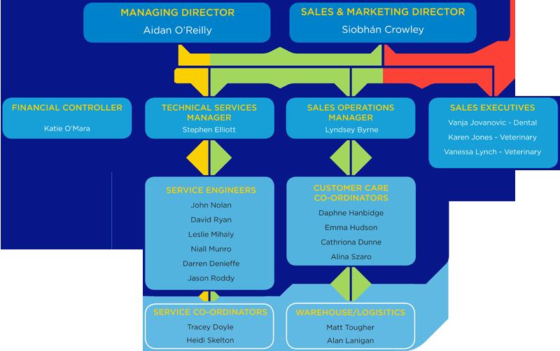 Media Library - Organisation Chart